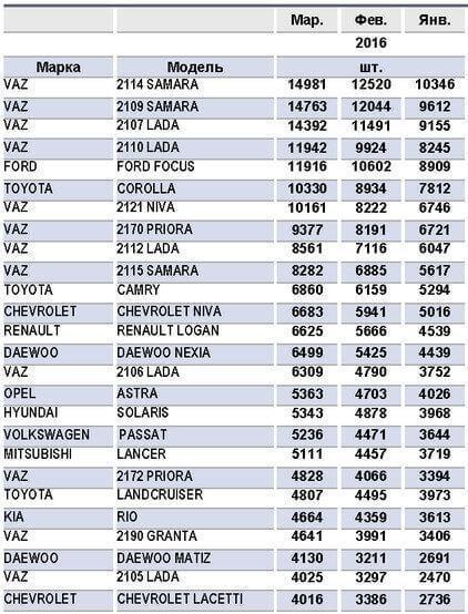 Рынок новых автомобилей или вторичный рынок сбыта