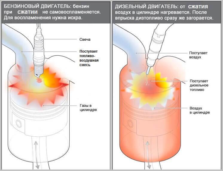 схема работы бензинового и дизельного мотора